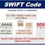 What Is A Swift Code